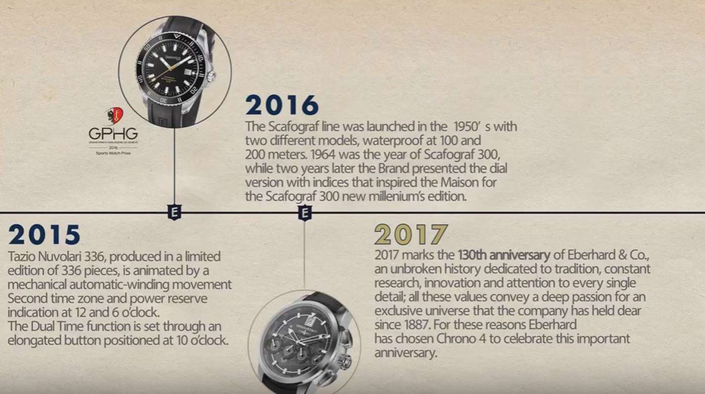 Eberhard & Co. - 130 years of history