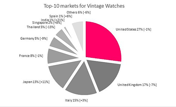 DLG-Top10Markets_VintageWatches